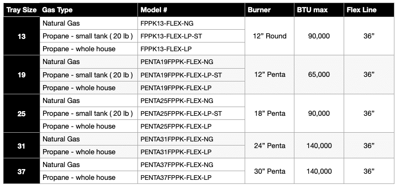 HPC Round Flame Sensing Specifications