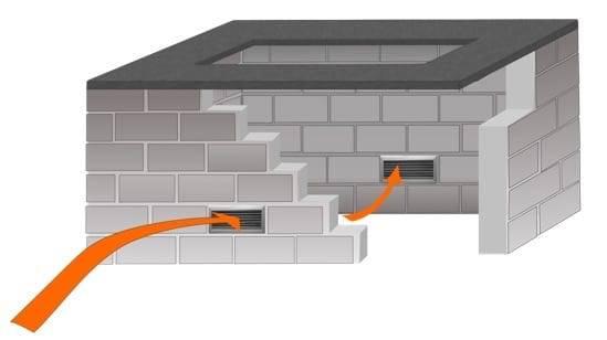 Fire Pit Structure Ventilation