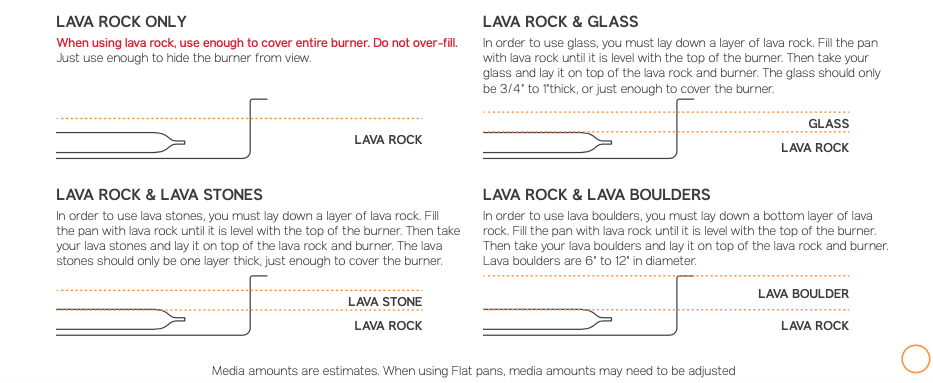 How Much Lava Rock Should I Use