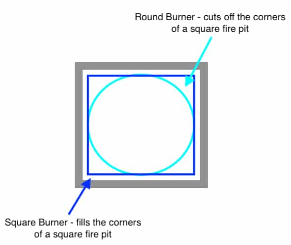 Square?Round Burner Comparison