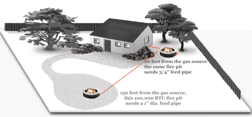 Gas Feed Pipe Size over Distance