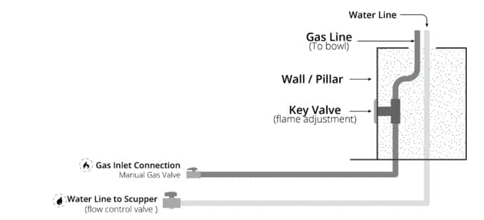 Gas and Water Line Installation Diagram