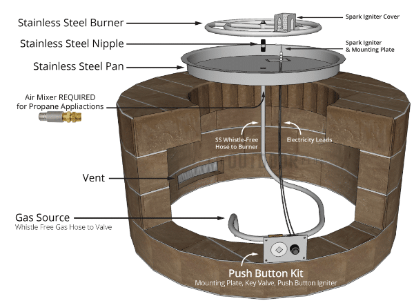 Anatomy of Typical Fire Pit Structure