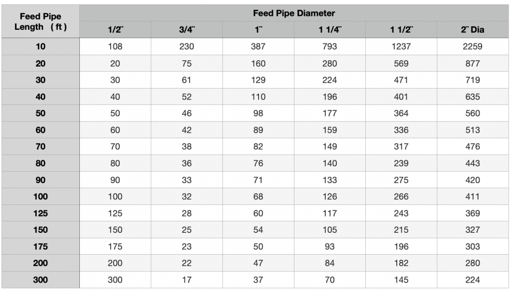 Natural Gas Feed Pipe Size