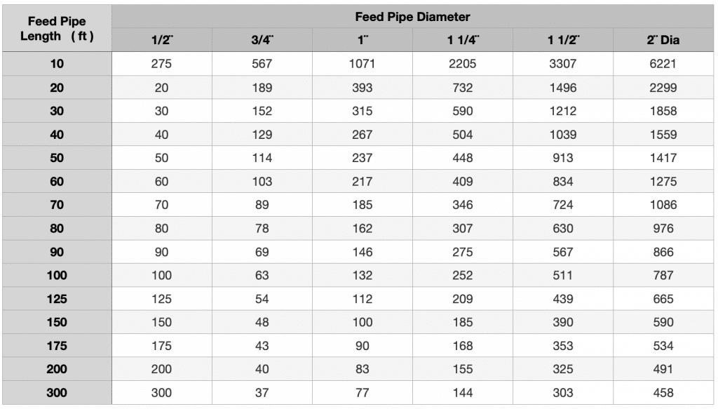Propane Feed Pipe Diameter