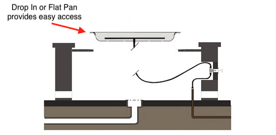 Drop In or Flat Pans Create Easy Access