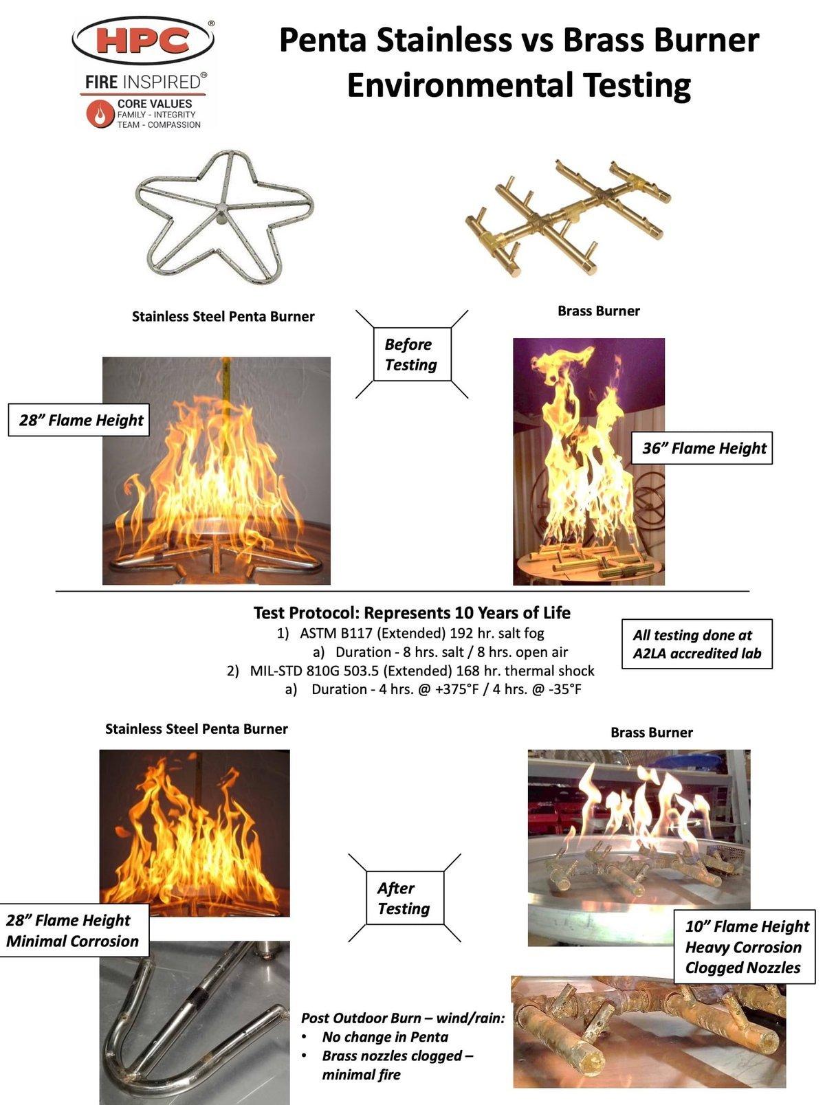 Environmental Test Report Brass vs Stainless Steel