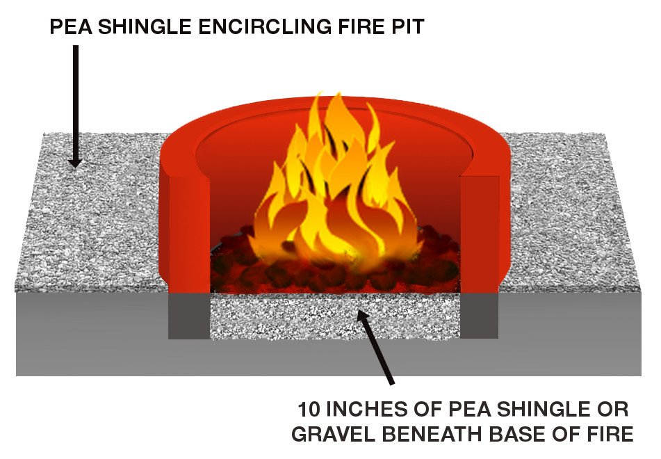 Fire Pit Construction