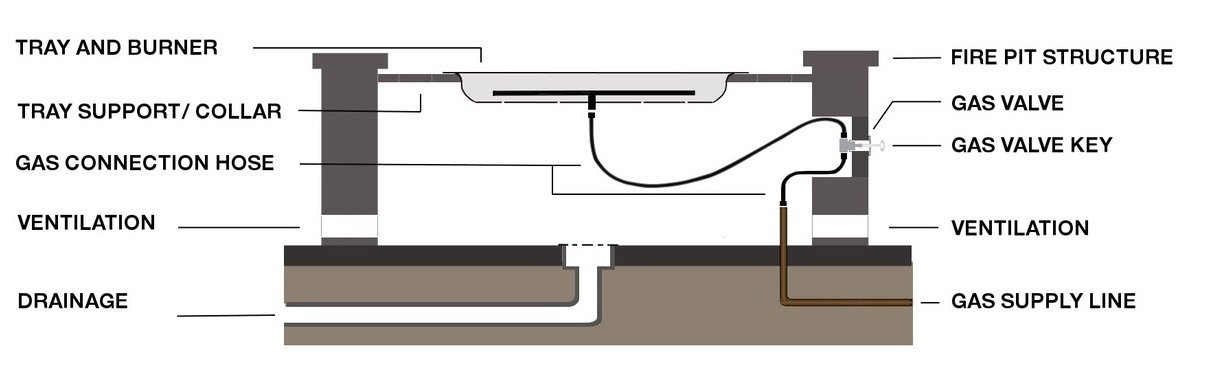 Fire Pit Structure Cross Section