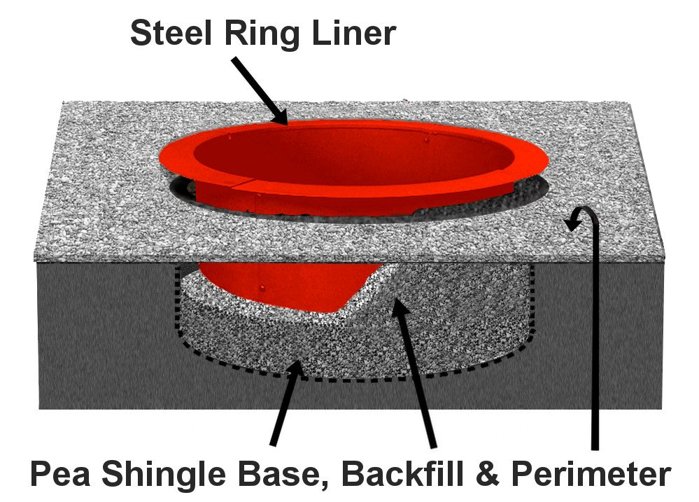 Fire Pit Construction with Steel Liner