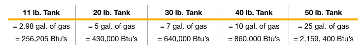 Gas Bottle Values